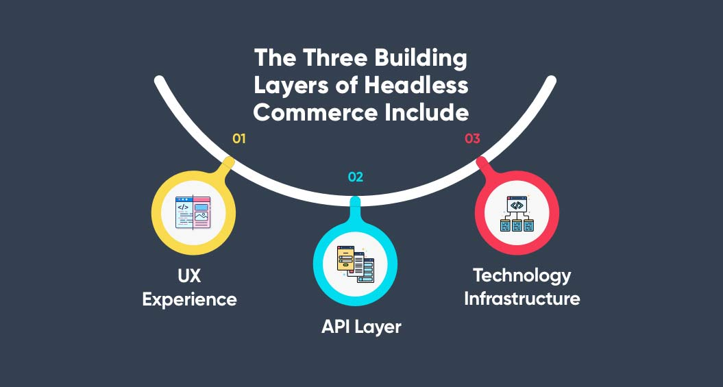 Three Building layers of headless commerce | Headless Commerce