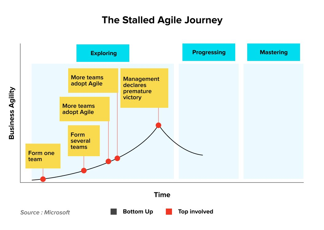 Stalled Agile Transformation Journey | Agile Transformation