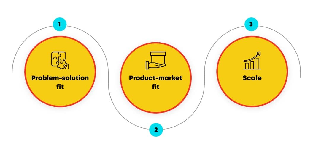 stages of building product