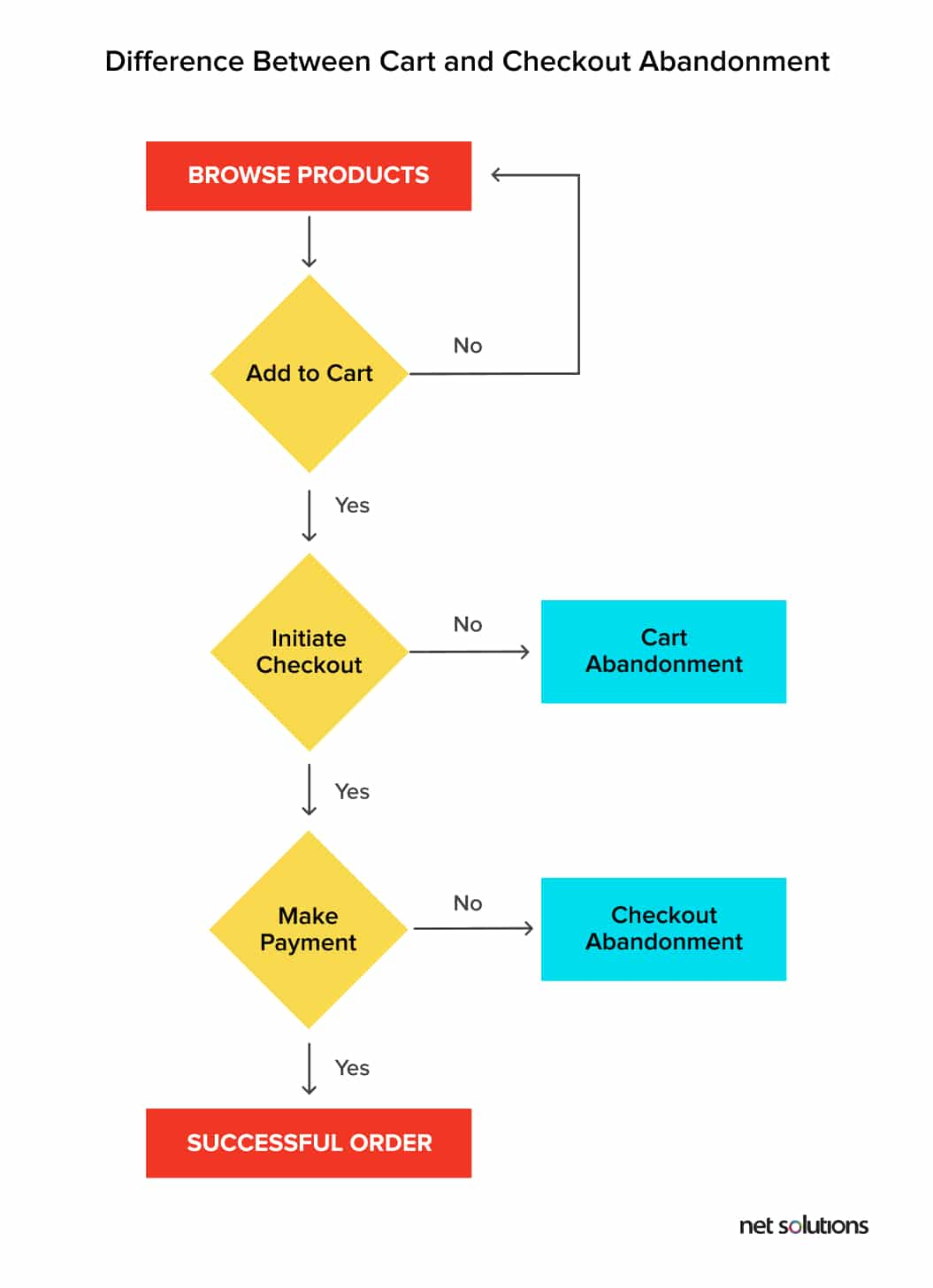 Difference between cart abandonment and checkout abandonment