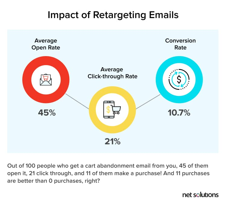Impact of retargeting emails on conversions