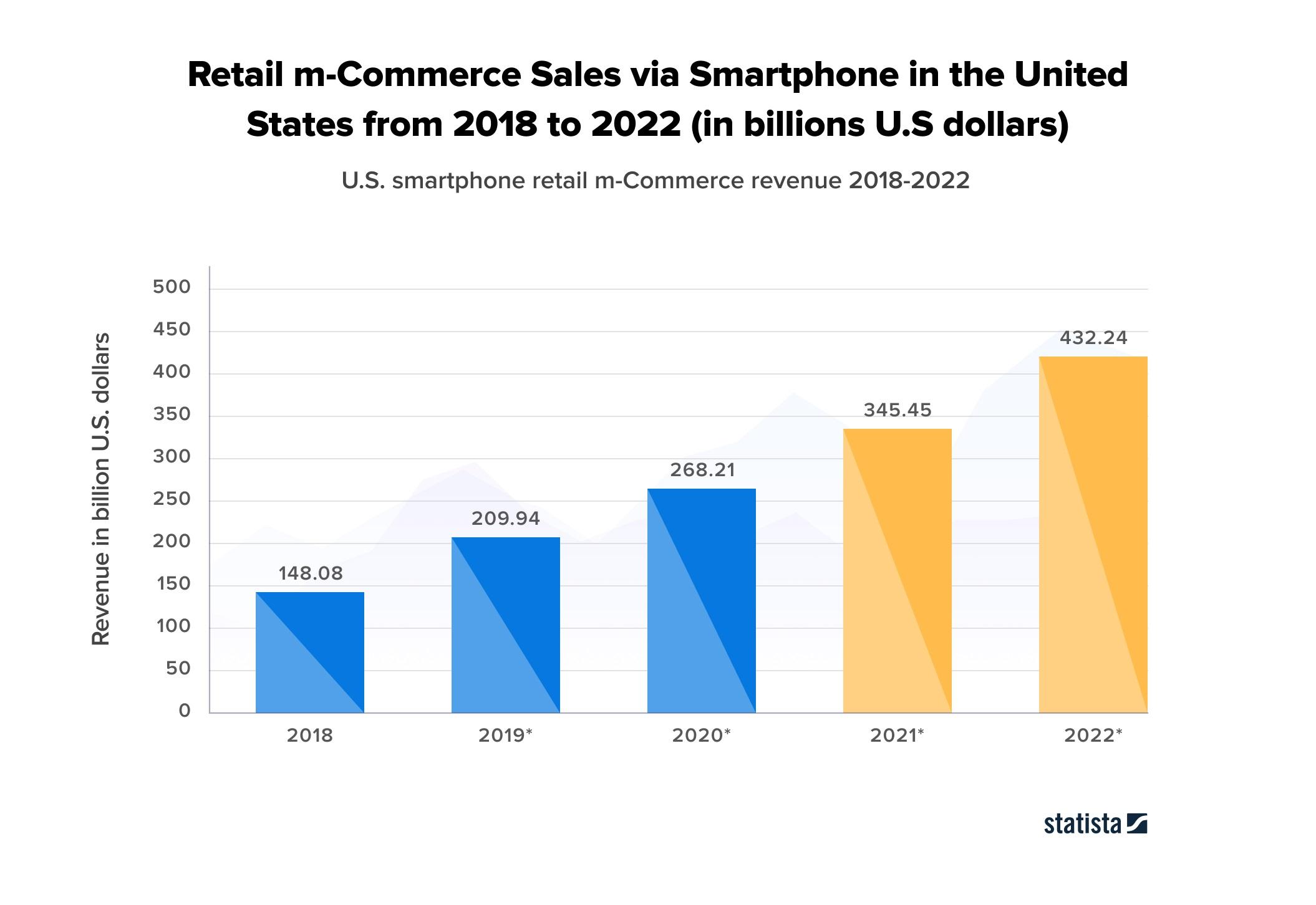 Retail m-commerce sales via Smartphone in United States