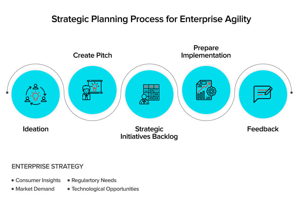 Strategic Planning Process for Enterprise Agile