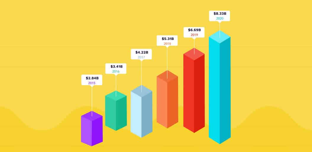 Top 7 Data Visualization Trends and tools for coming years