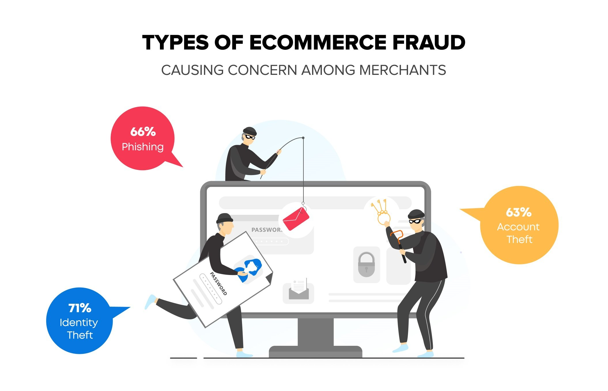 Types of eCommerce Frauds