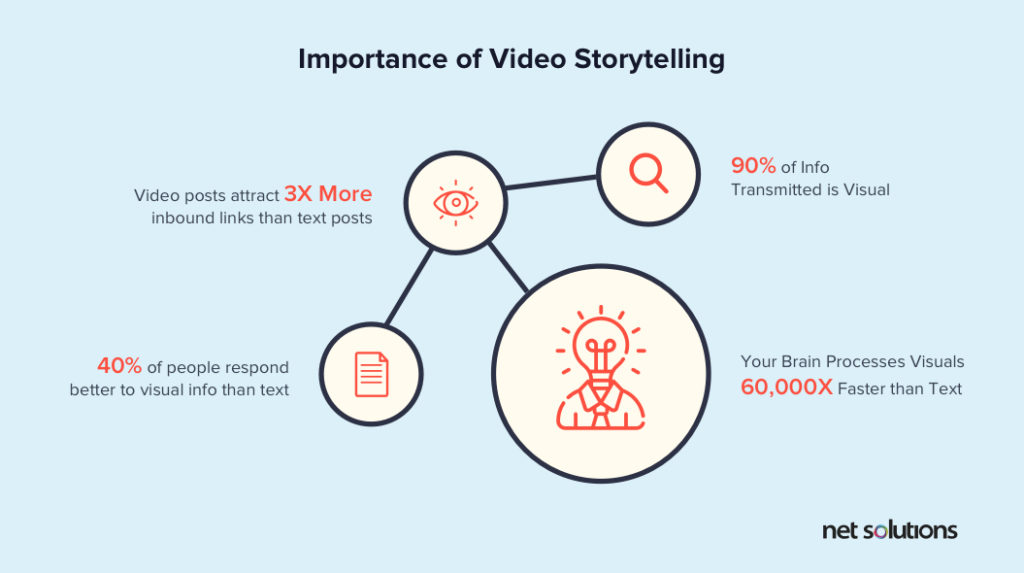 Importance of video storytelling | UX design trends
