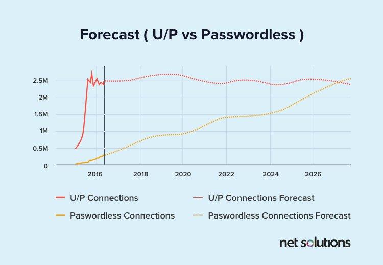 Forecast (UP vs Passwordless) | UX design trends