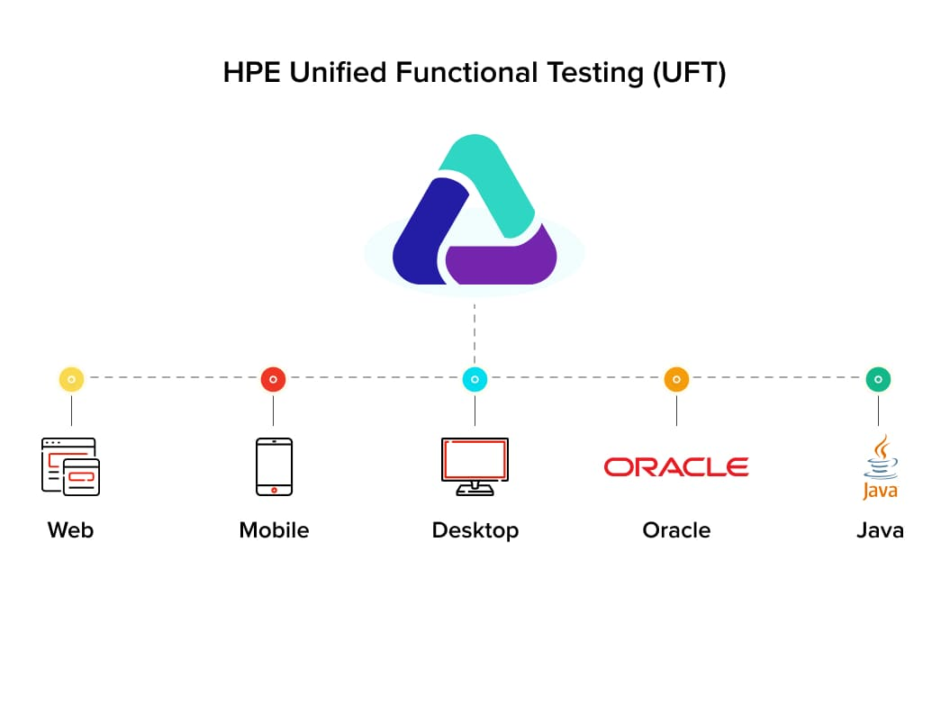 Components of HPE Unified Functional Testing | Automation Testing Tools
