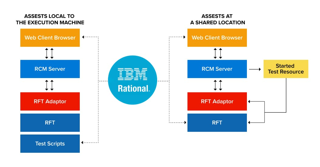 Components of IBM Rational Functional Tester | Automation Testing Tools