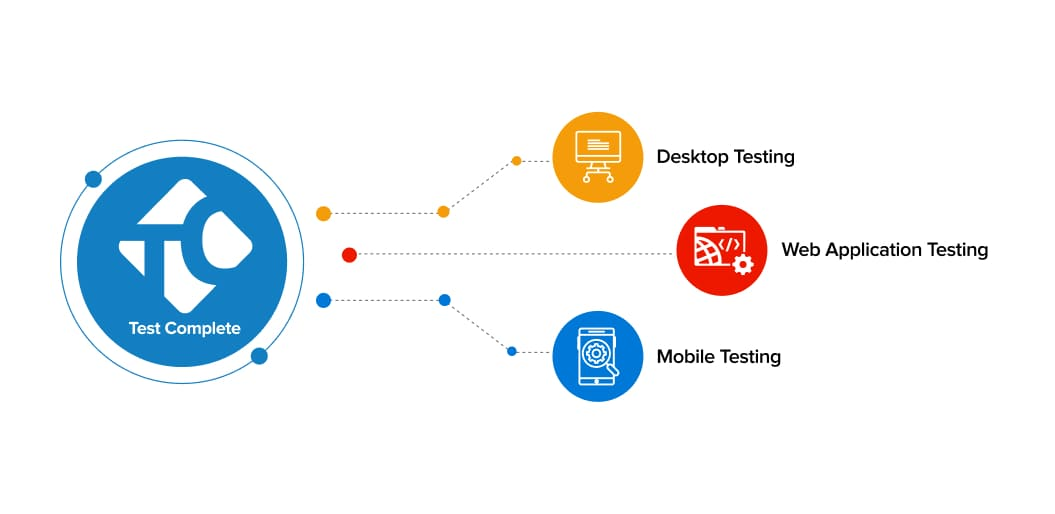 Components of TestComplete | Automation Testing Tools