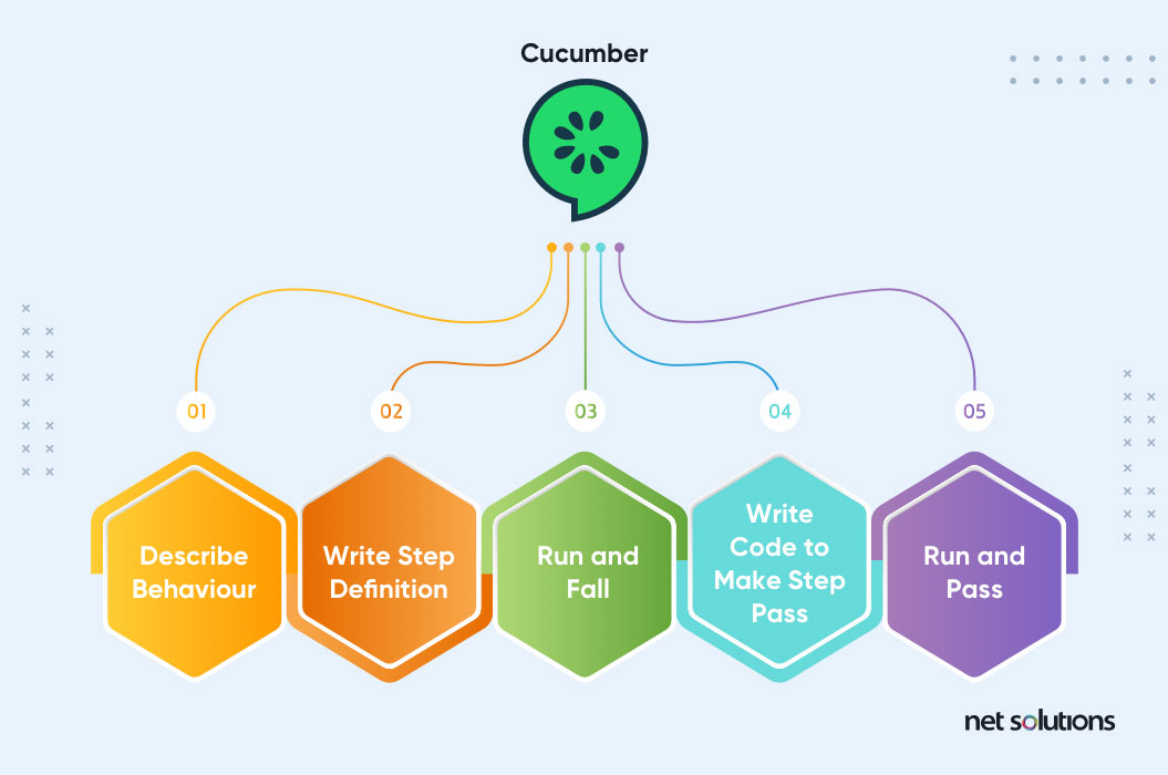 Components of Cucumber | Automation Testing Tools
