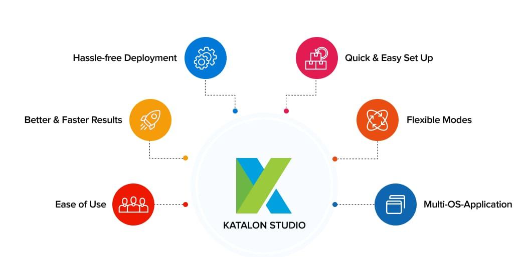 Components of Katalon Studio | Automation Testing Tools