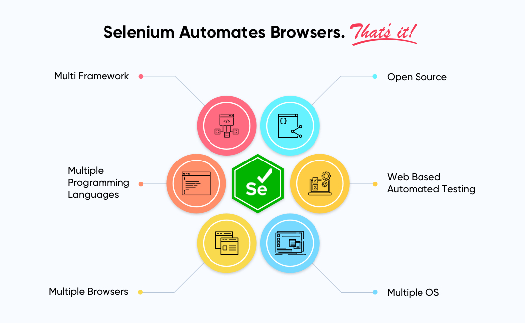 Components of Selenium | Automation Testing Tool