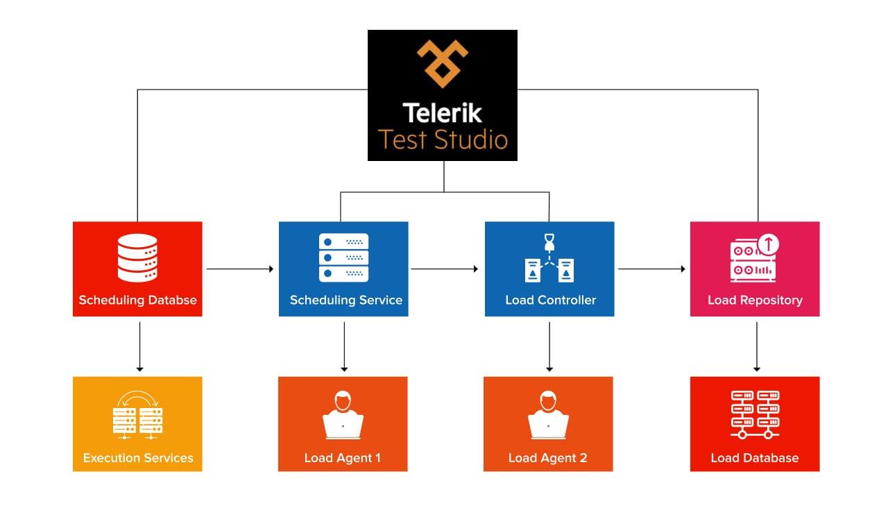 Components of Telerik Test Studio | Automation Testing Tools