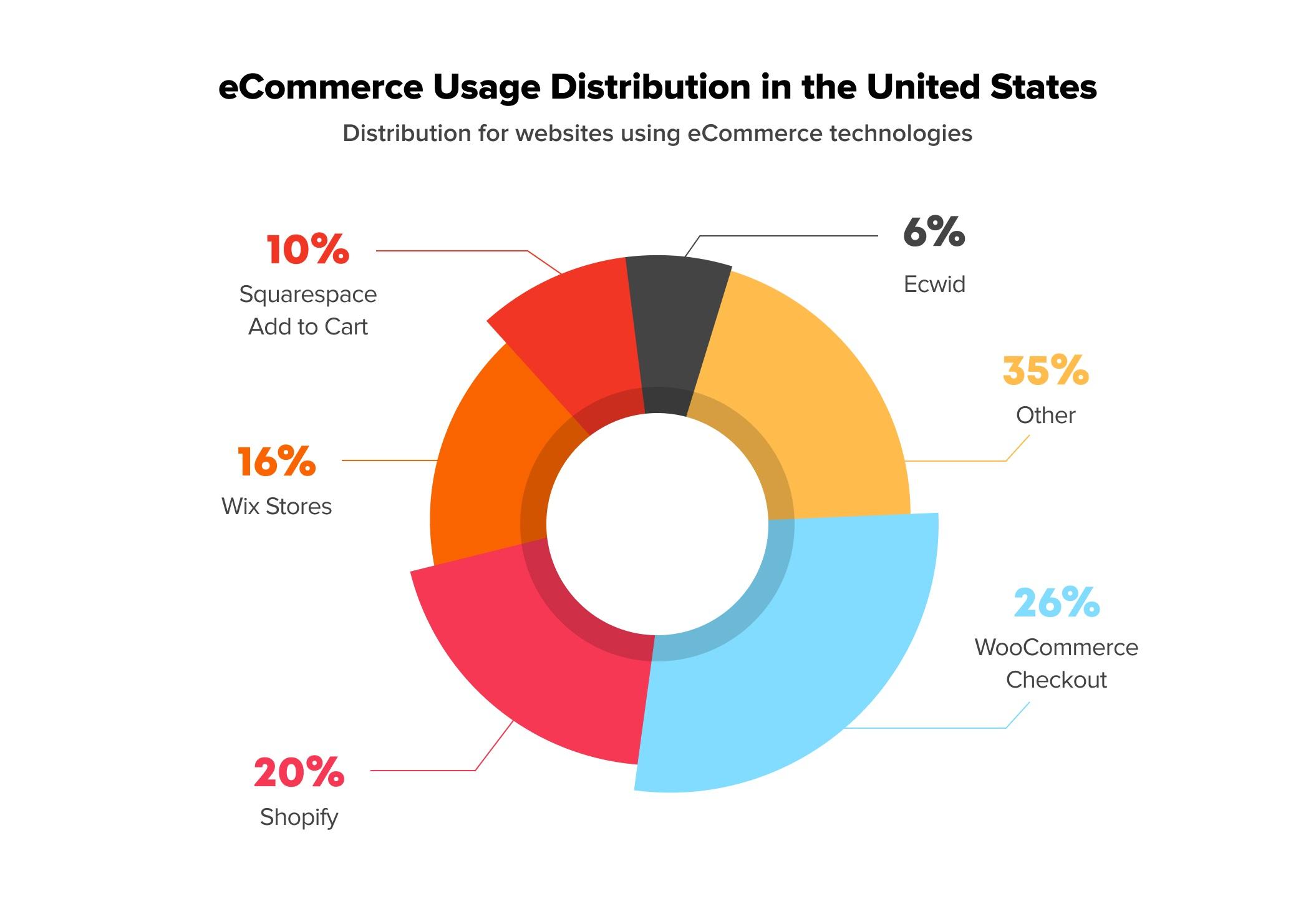 eCommerce Usage Distribution