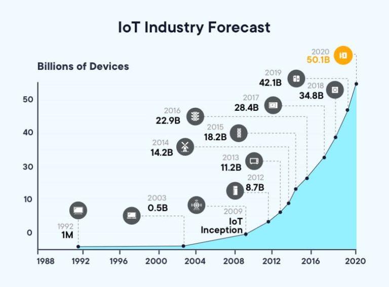 IoT Industry Forecast | Mobile App Development Trends