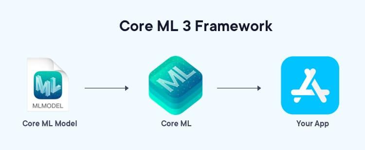 Apple's Core ML 3 Framework | Mobile App Development Trends