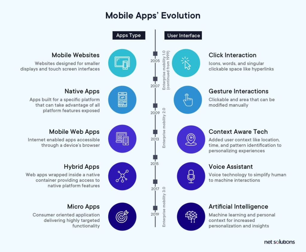 Mobile App's Evolution | Mobile App Development Trends