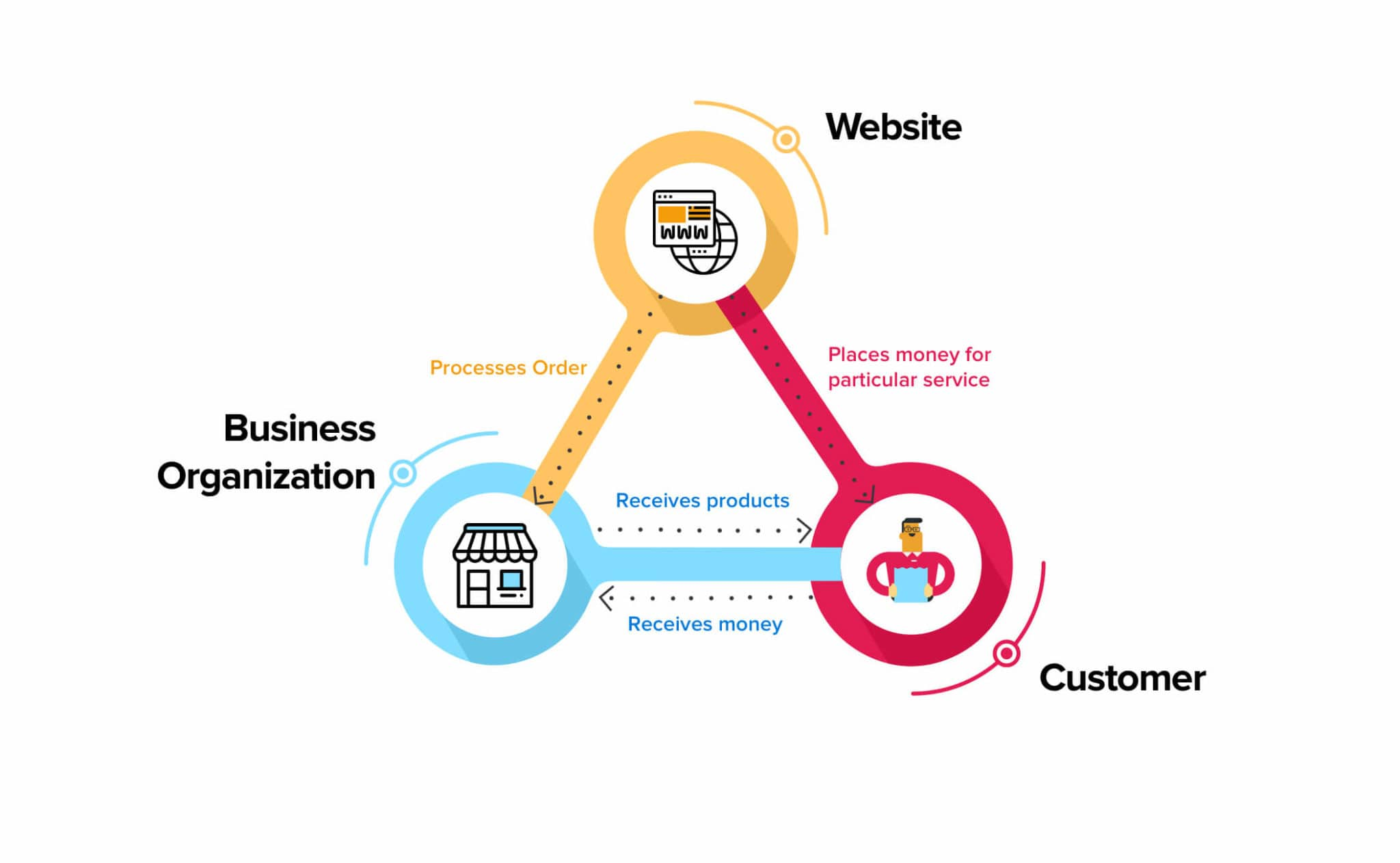 Consumer to Business Commerce