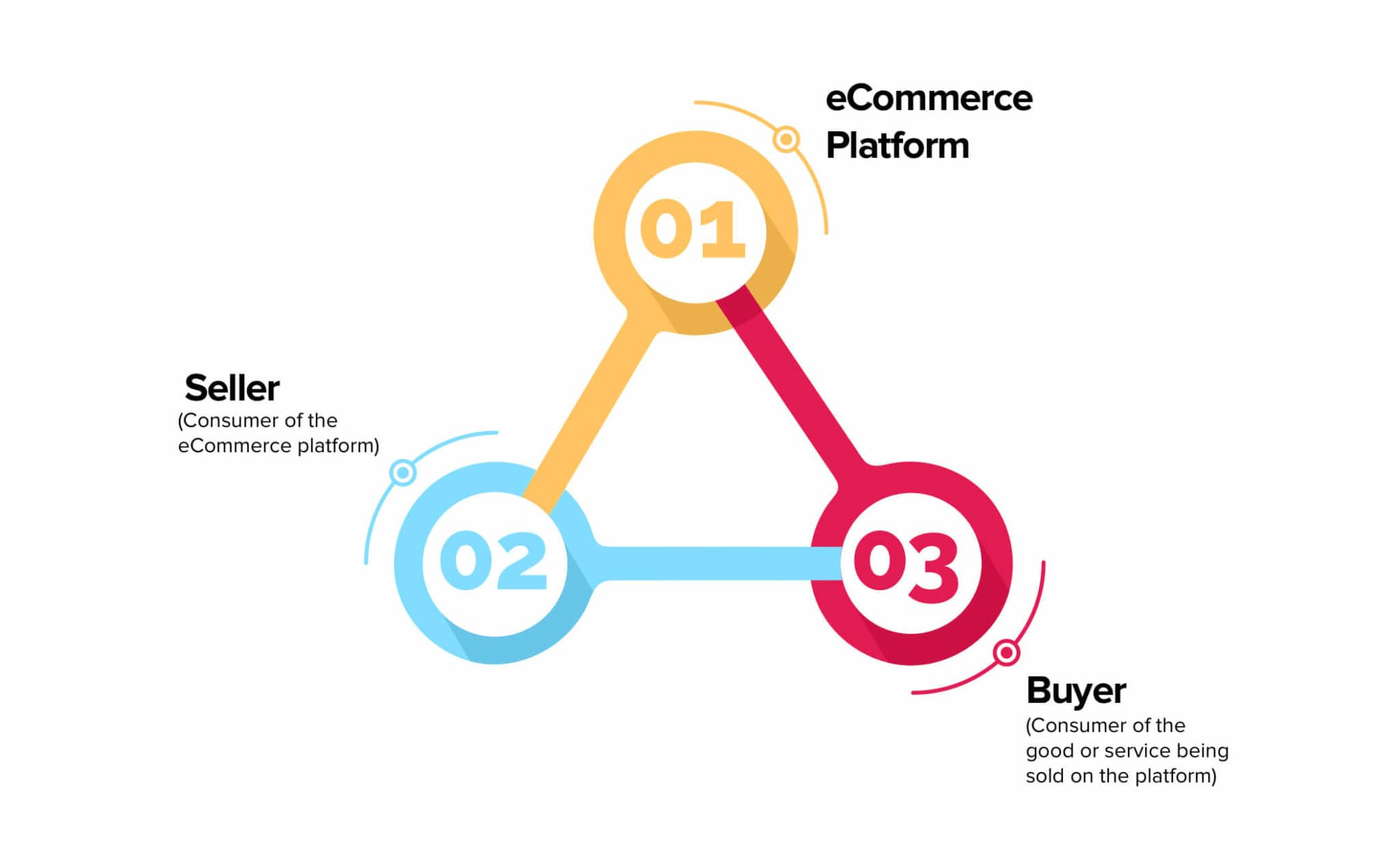Consumer to Consumer Commerce