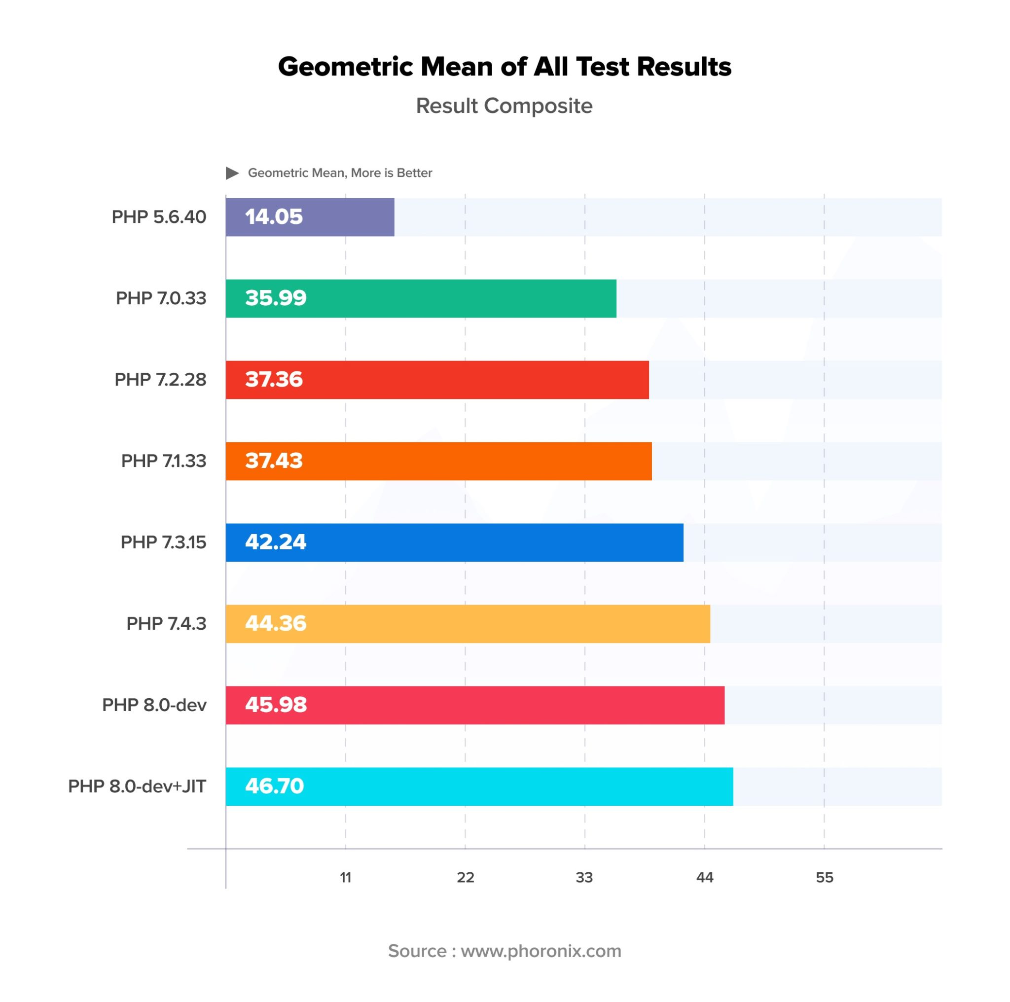 Geometric Mean of All Test Results | what is php