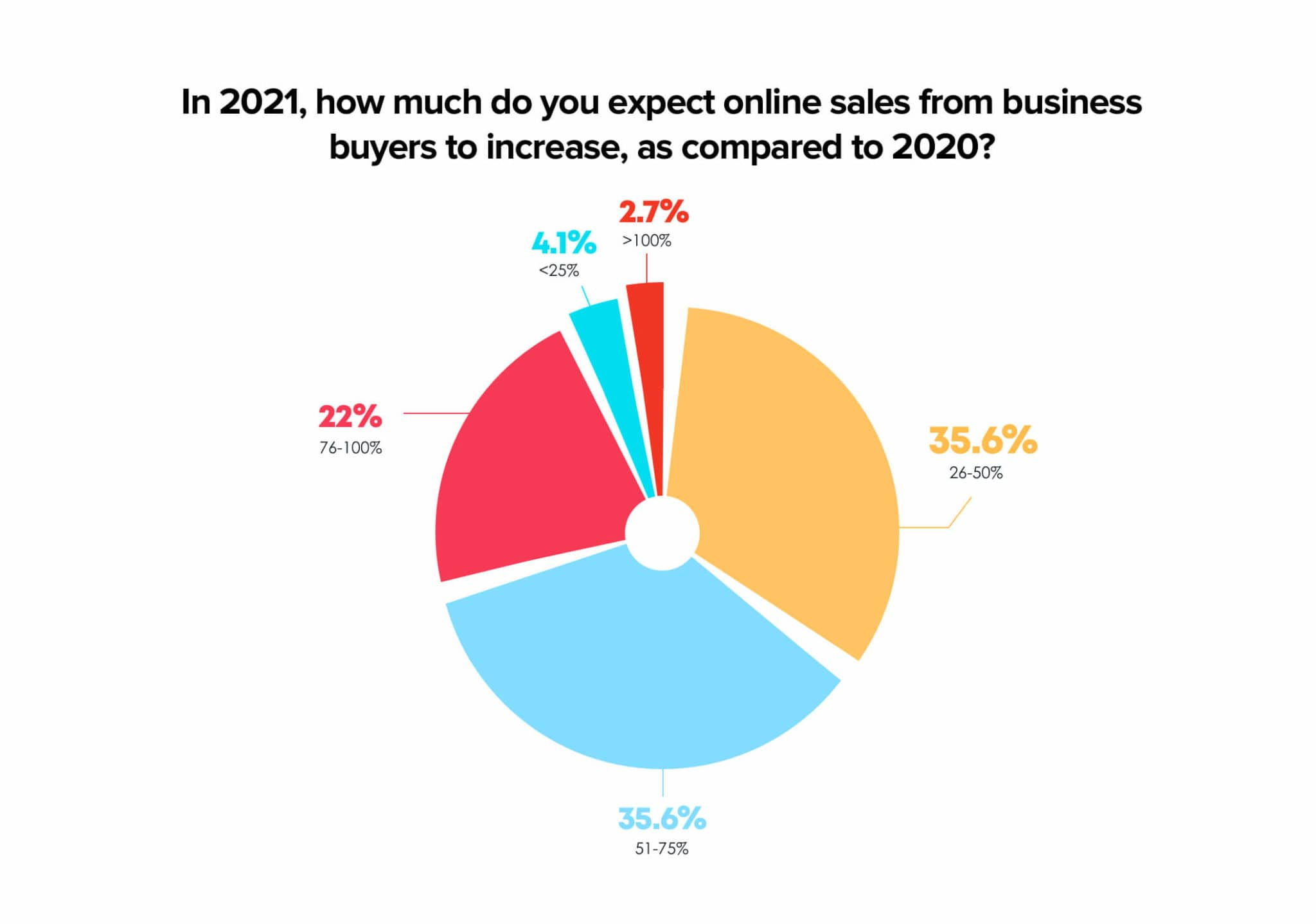 Increase in online purchase for business buyers