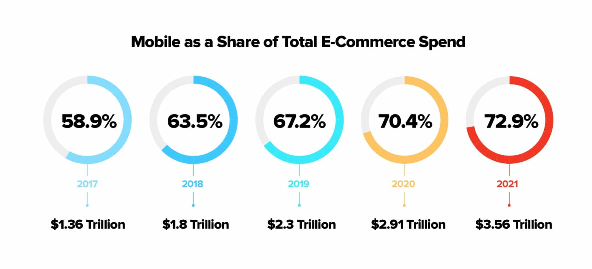 Mobile as a total share of eCommerce Spend