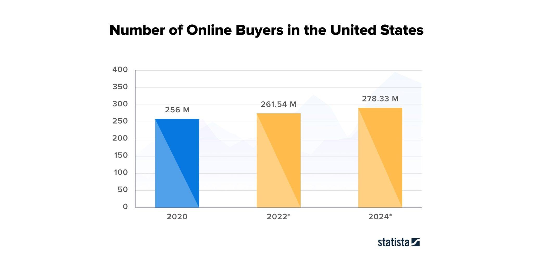 Number of Online Buyers in US