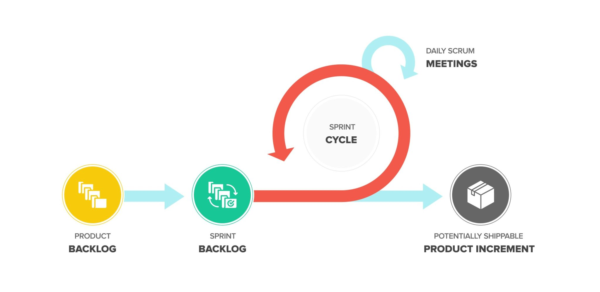 Scrum Artifacts - Sprint Cycles