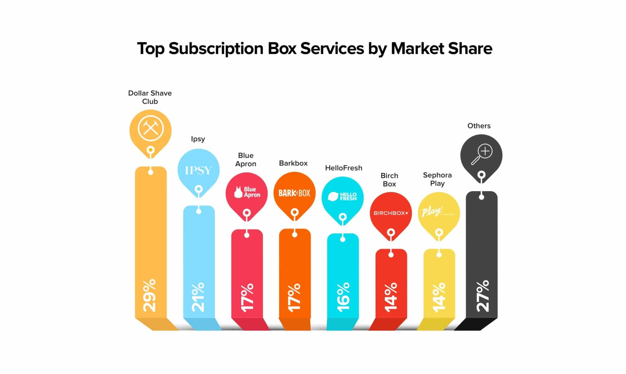 Top Subscription Box Services