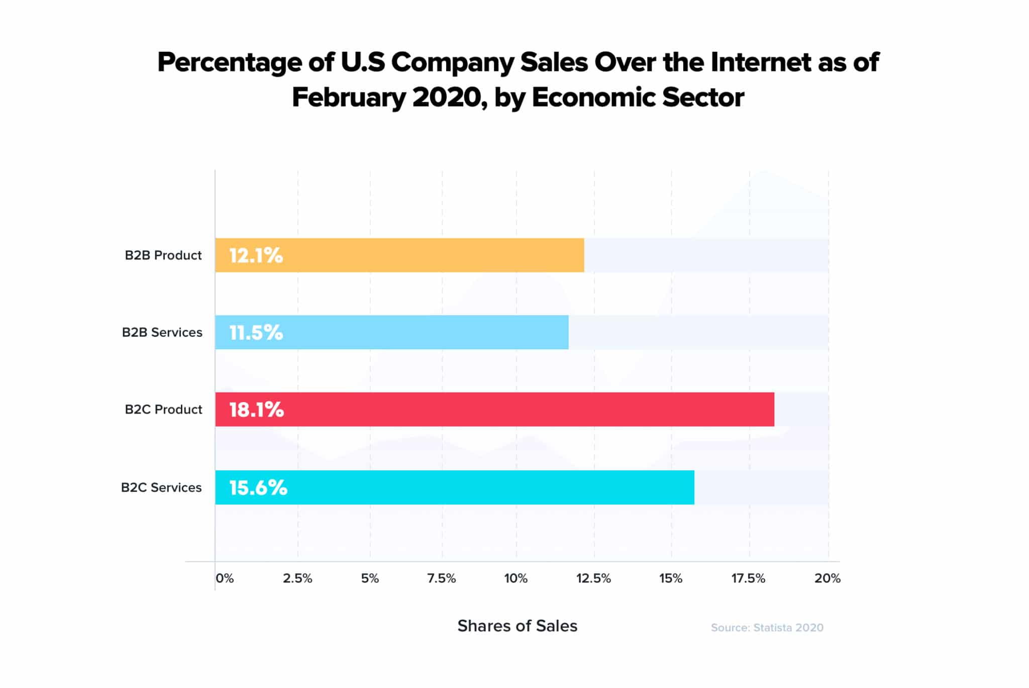 US Company Sales Over Internet