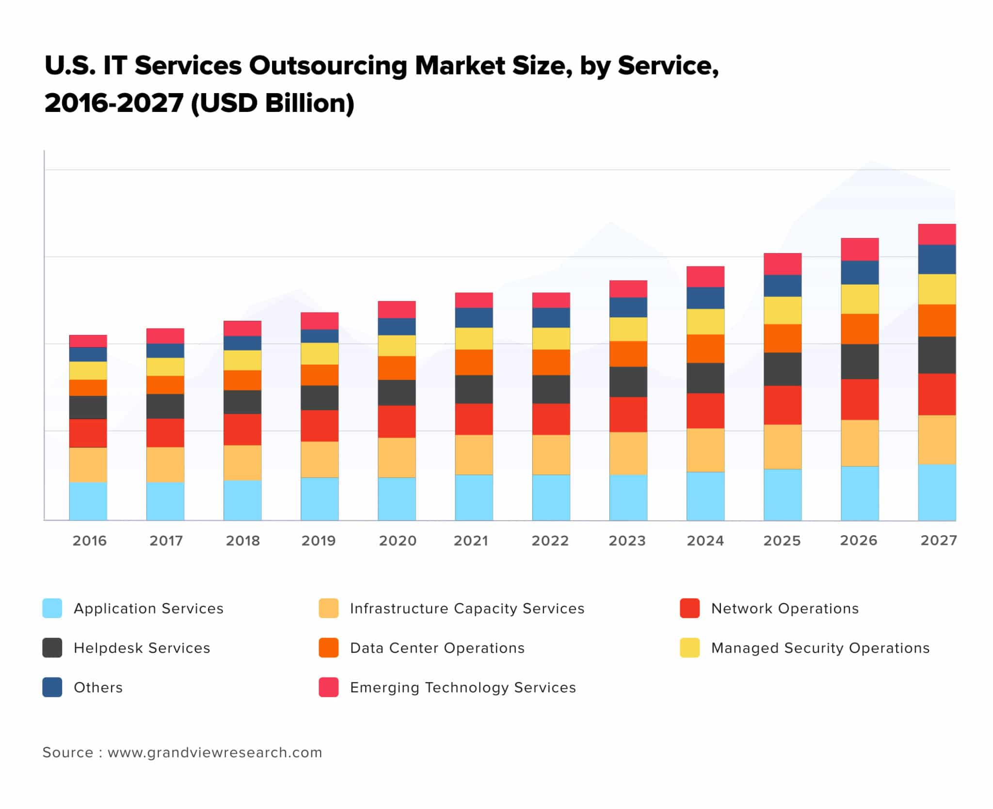 US IT Services Outsourcing Market Size