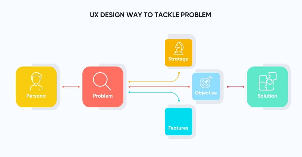 UX Design Way to Tackle a Problem