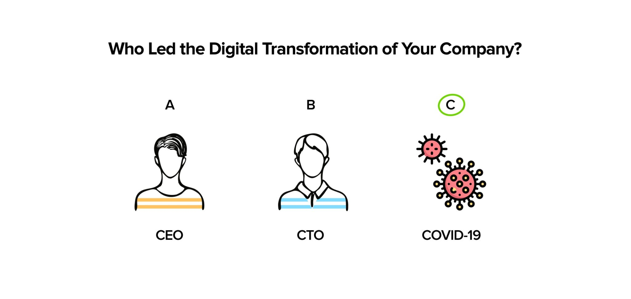 Who Led the Digital Transformation of Your Company