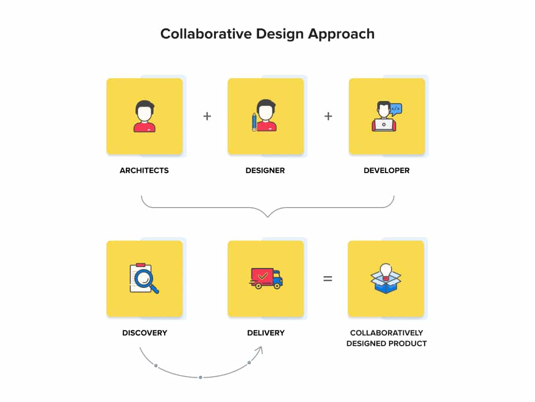 The idea behind collaborative design approach