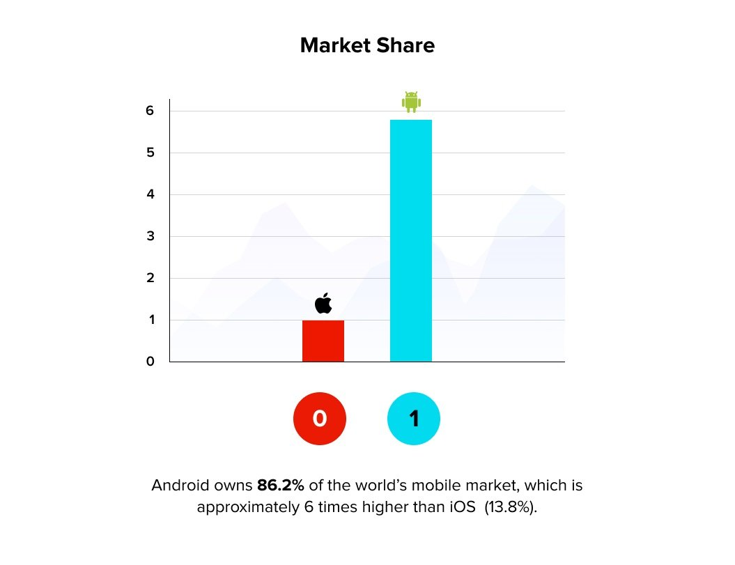 Android vs iOS: Market-Share | Cost to Build an App