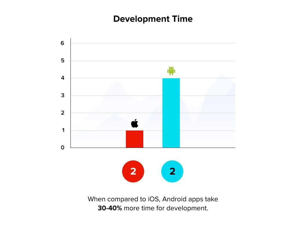 Android vs iOS: Development Time | Cost to Build an App