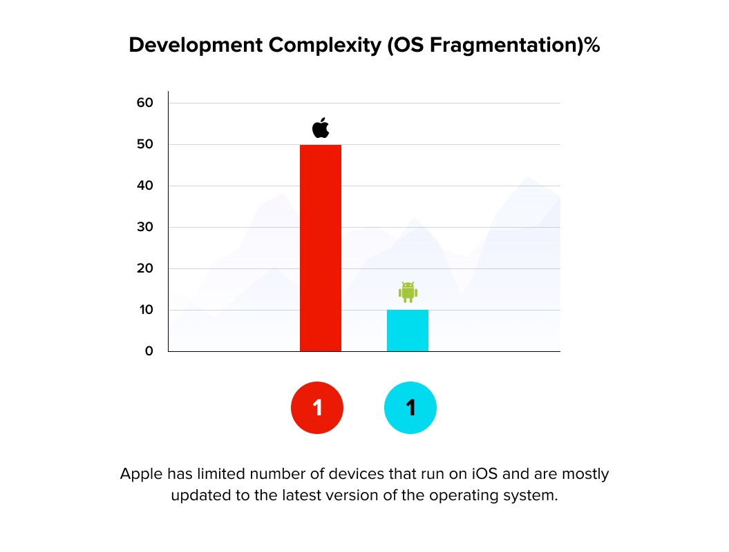 Mobile App Development complexity due to OS fragmentation