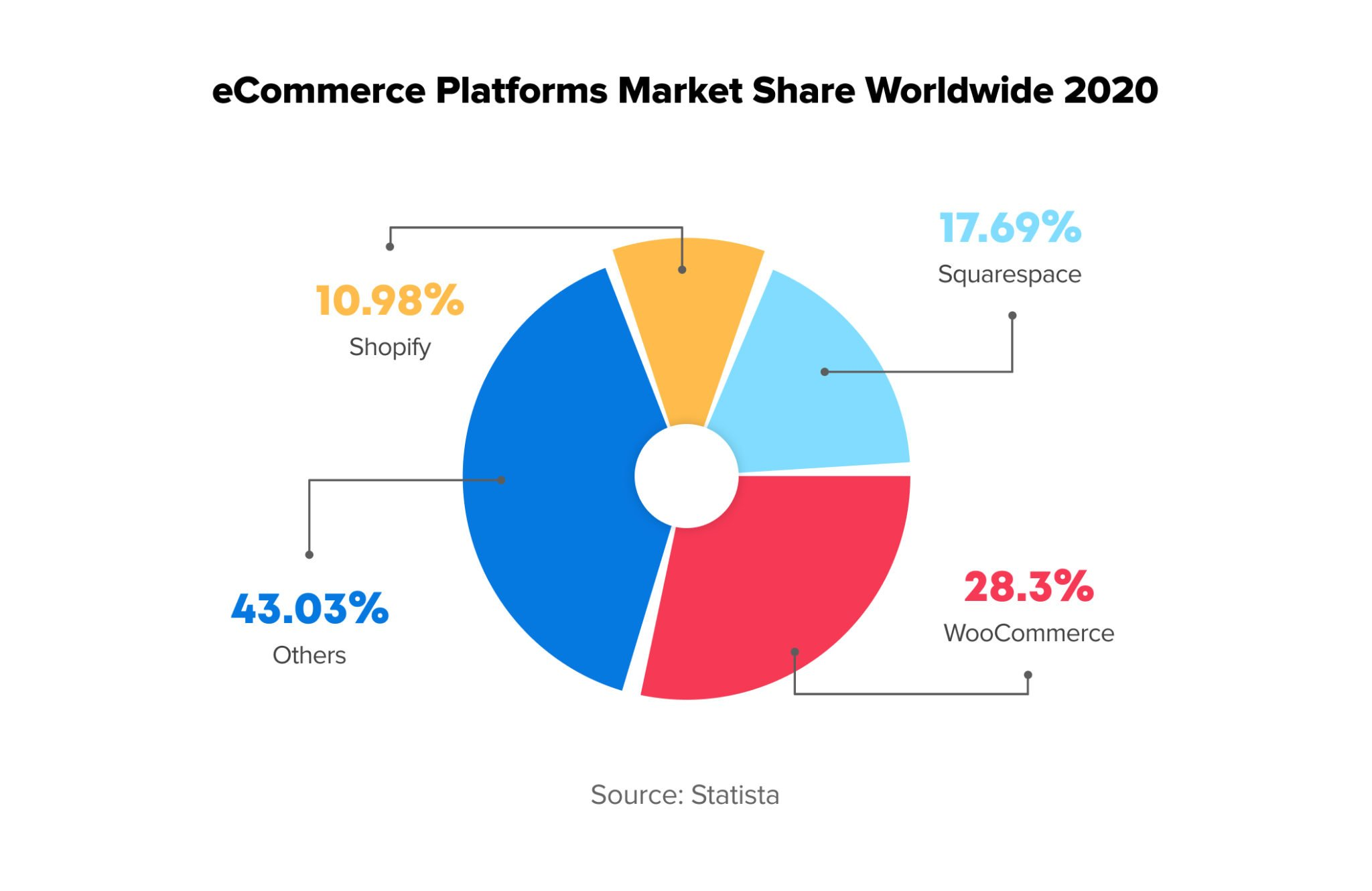 eCommerce Platform Market Share