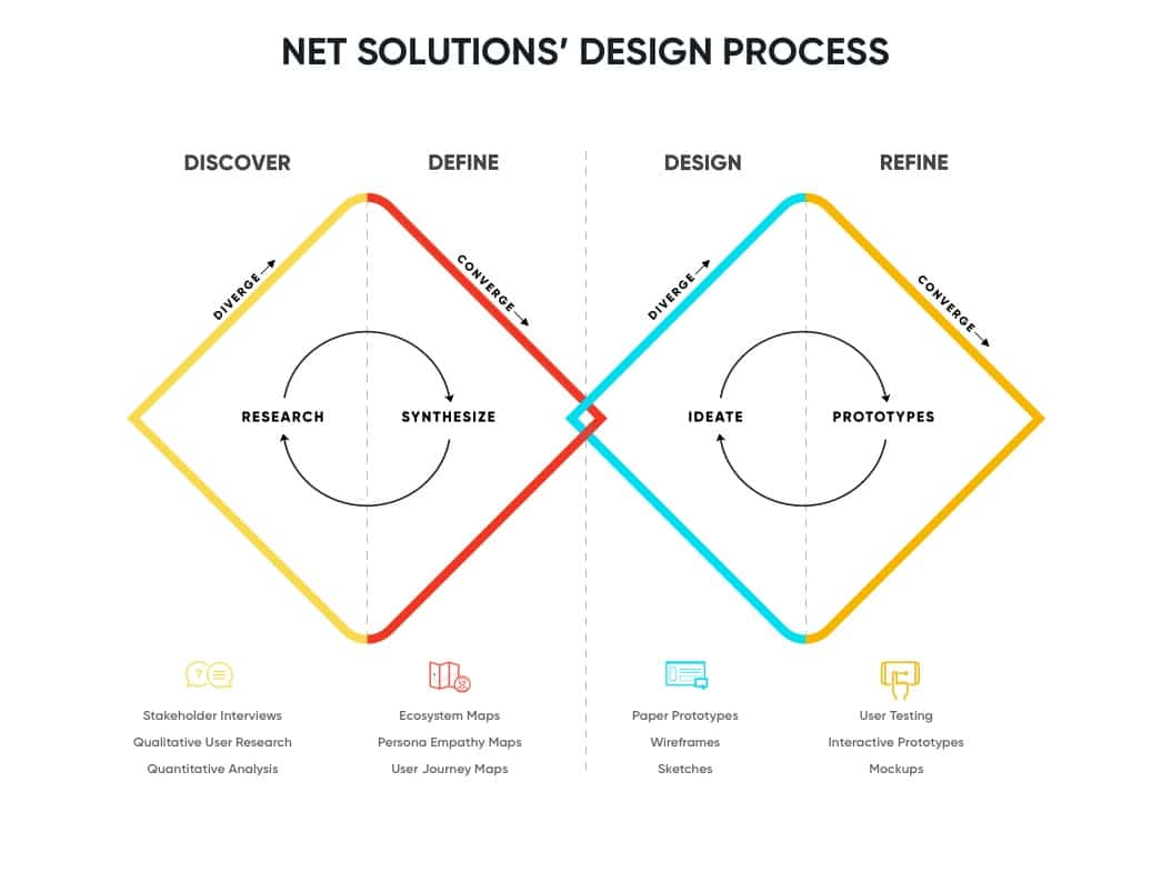 net solutions design process