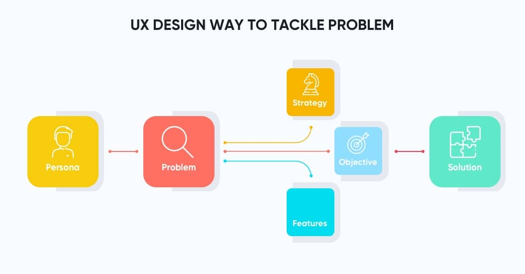 ux design way to tackle problem
