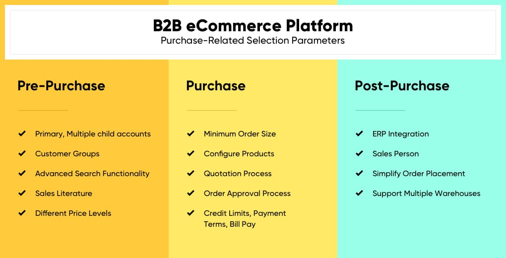 B2B eCommerce Purchase Related Requirements