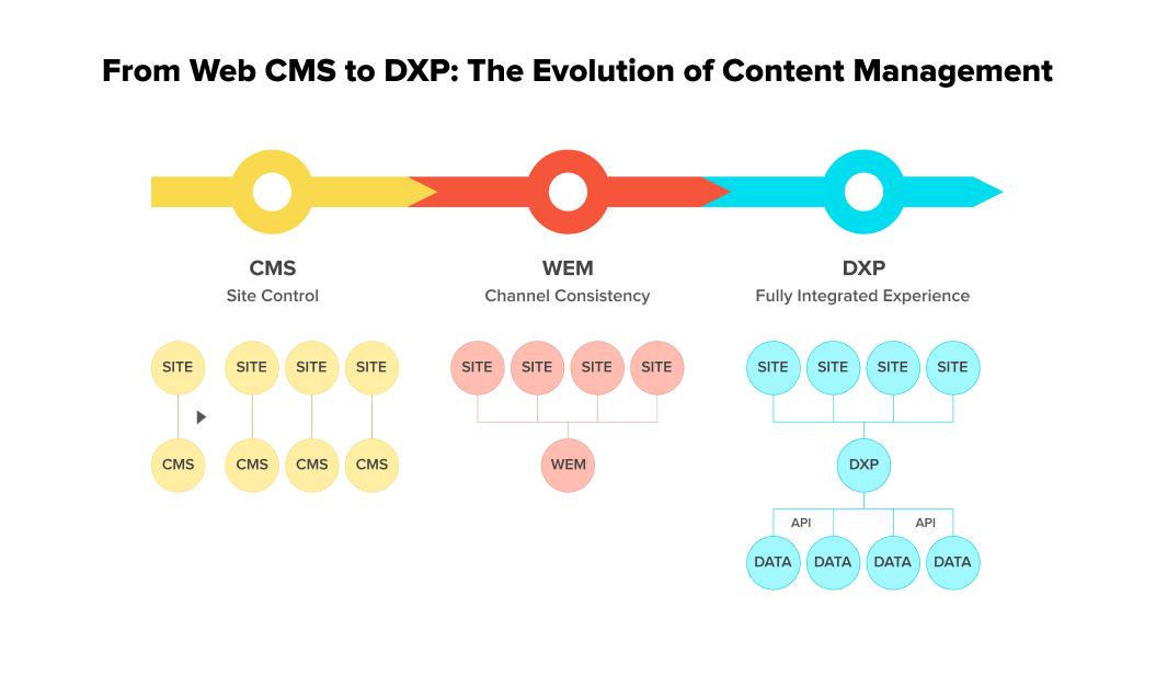 CMS vs DXP