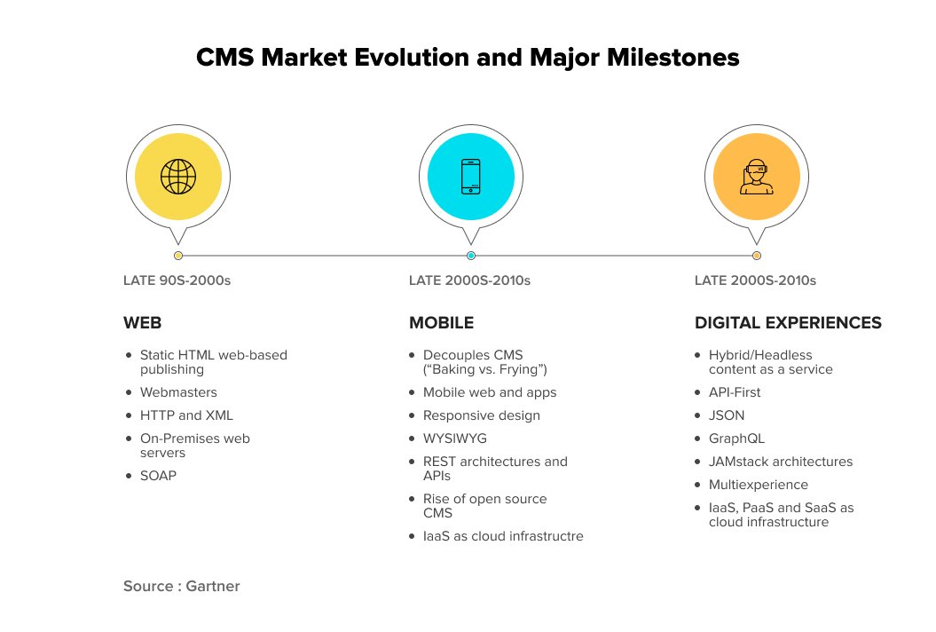 Content Management System (CMS) evolution