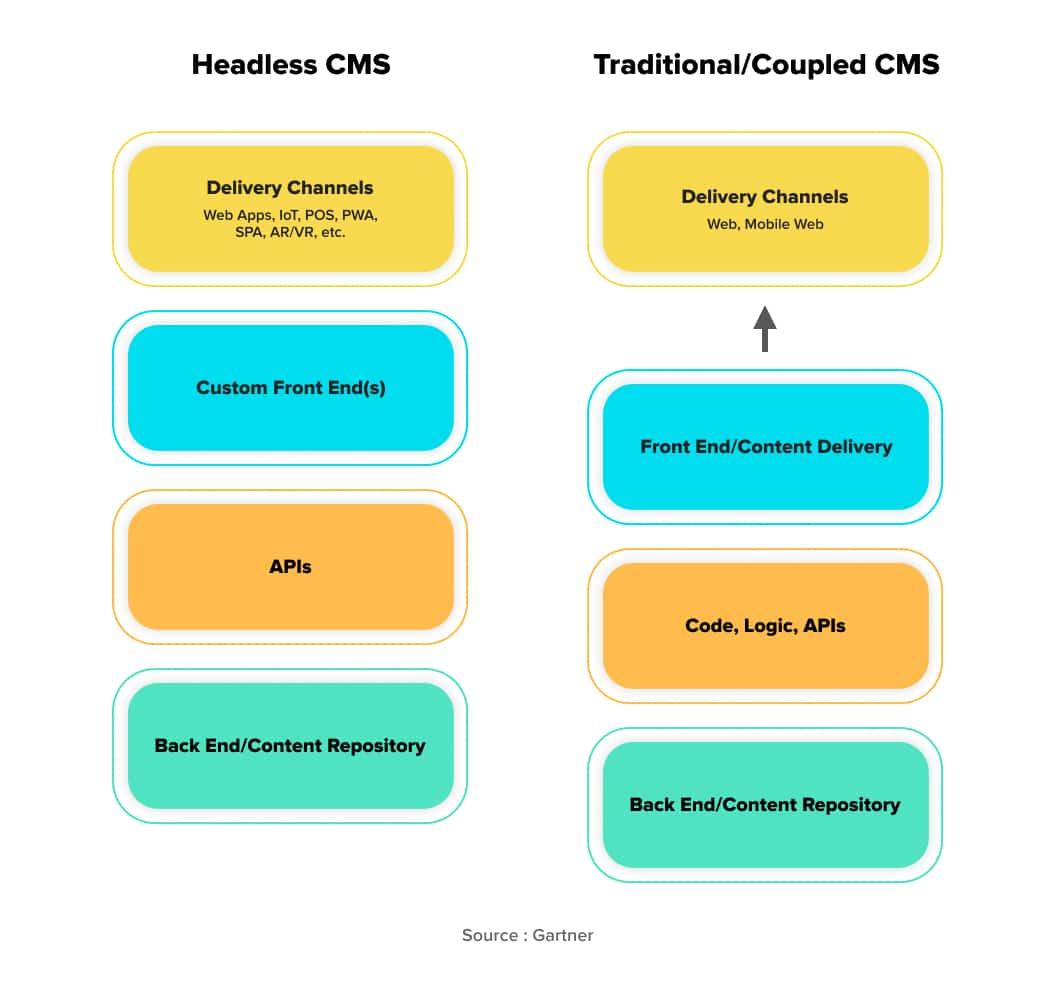 Headless vs traditional CMS