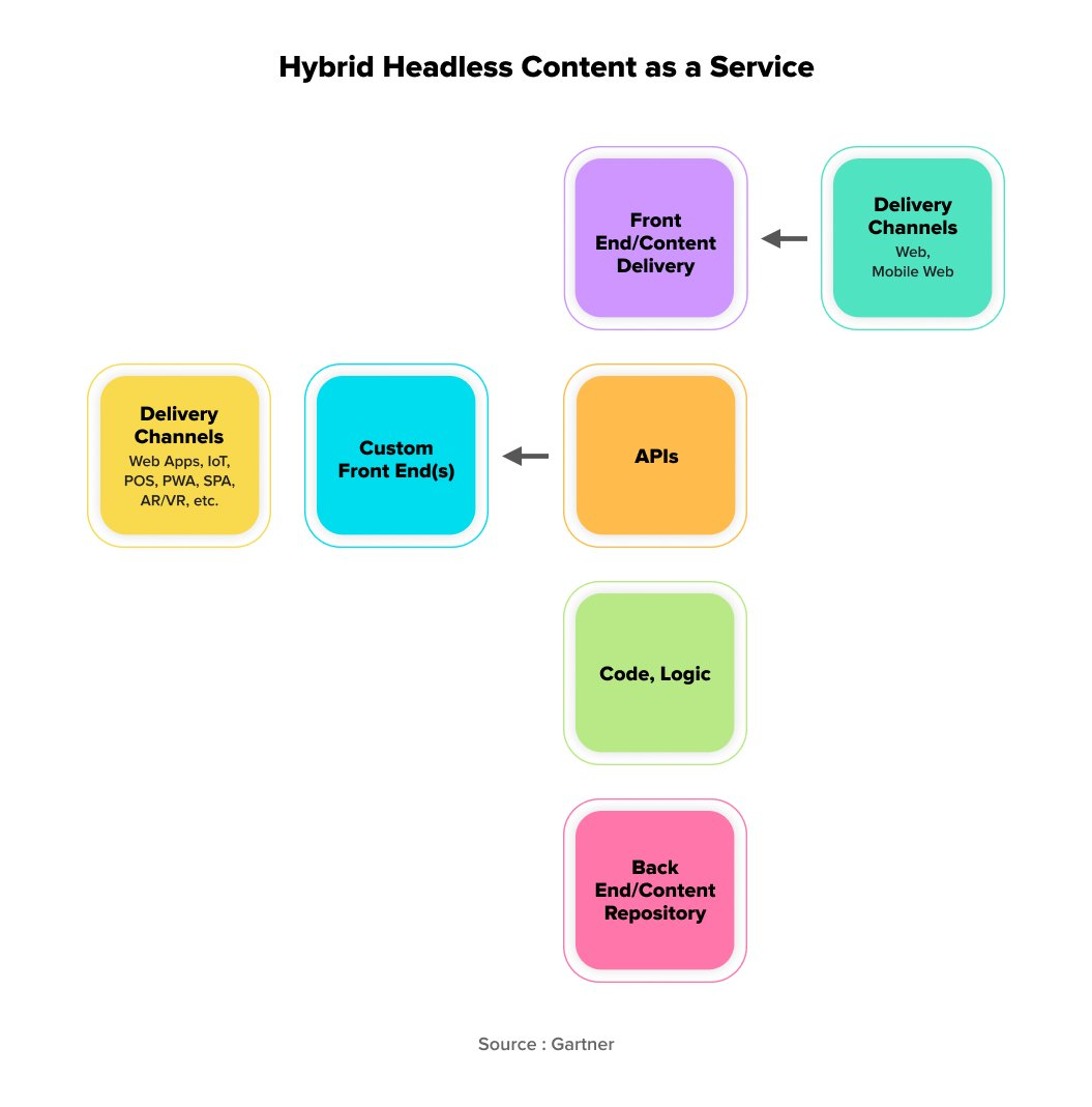 Hybrid Headless Content Management System