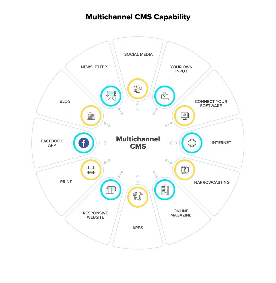 Multichannel content management system capability