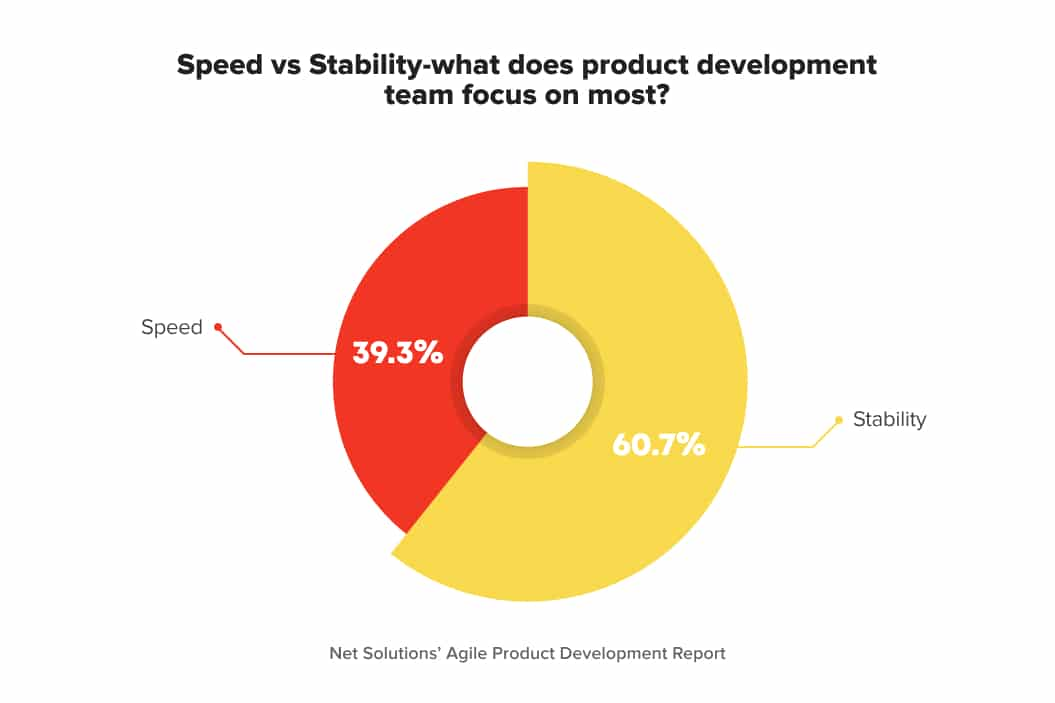 Speed vs stability in software development