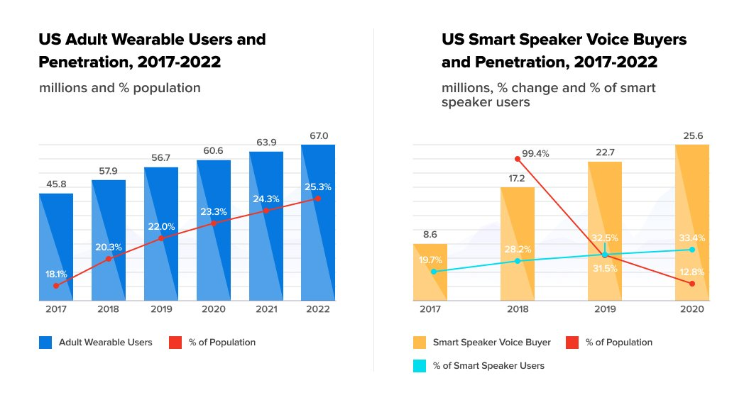 US smart wearables and smart speakers users penetration