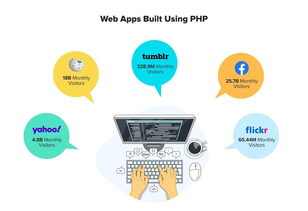Web App Built Using PHP